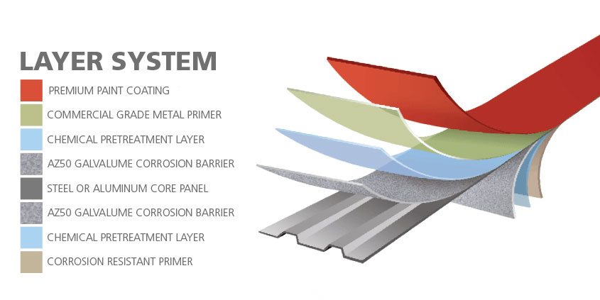 Corrugated Steel Sheet layer