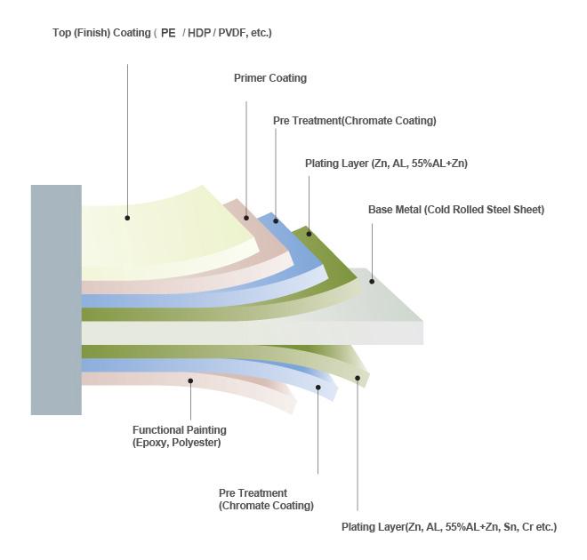 PPGI-basic-coating